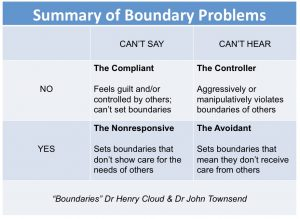 Anger and Healthy Boundaries