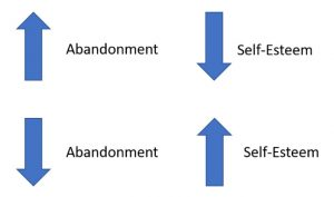 Fix This To Fix Your Abandonment